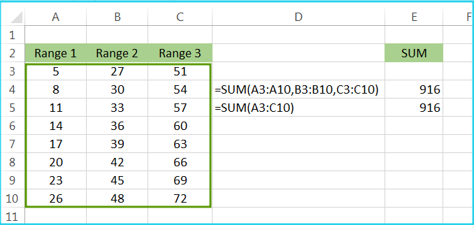 This image shows, how to use Excel SUM Function in Ranges.